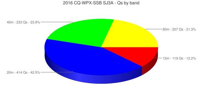 QSON per band